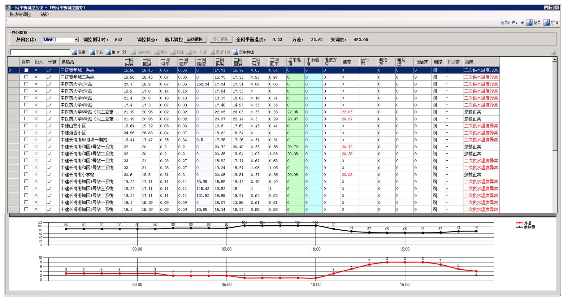 HT-BCS热网平衡调控管理系统