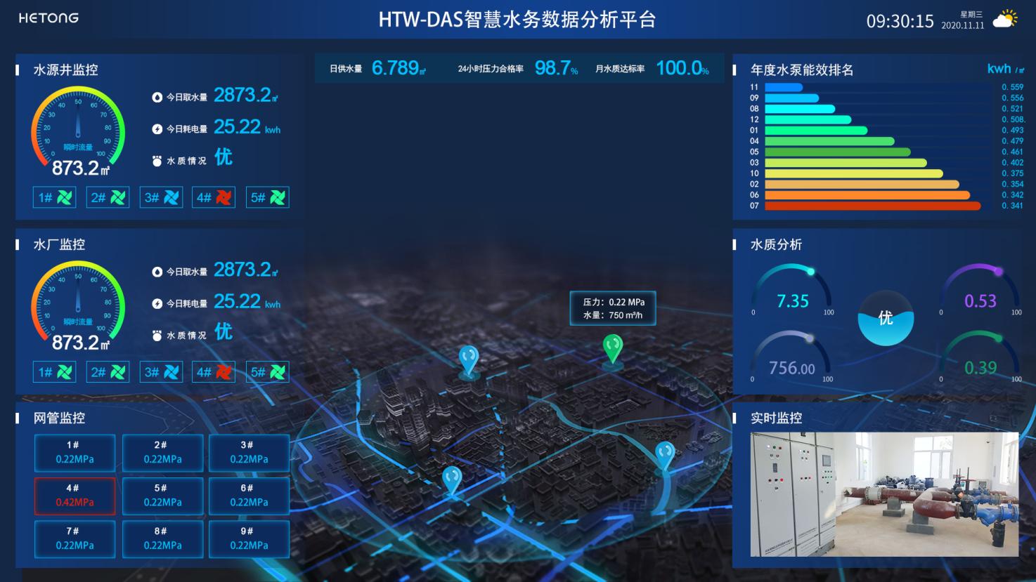 HTW-DAS智慧水务数据分析系统