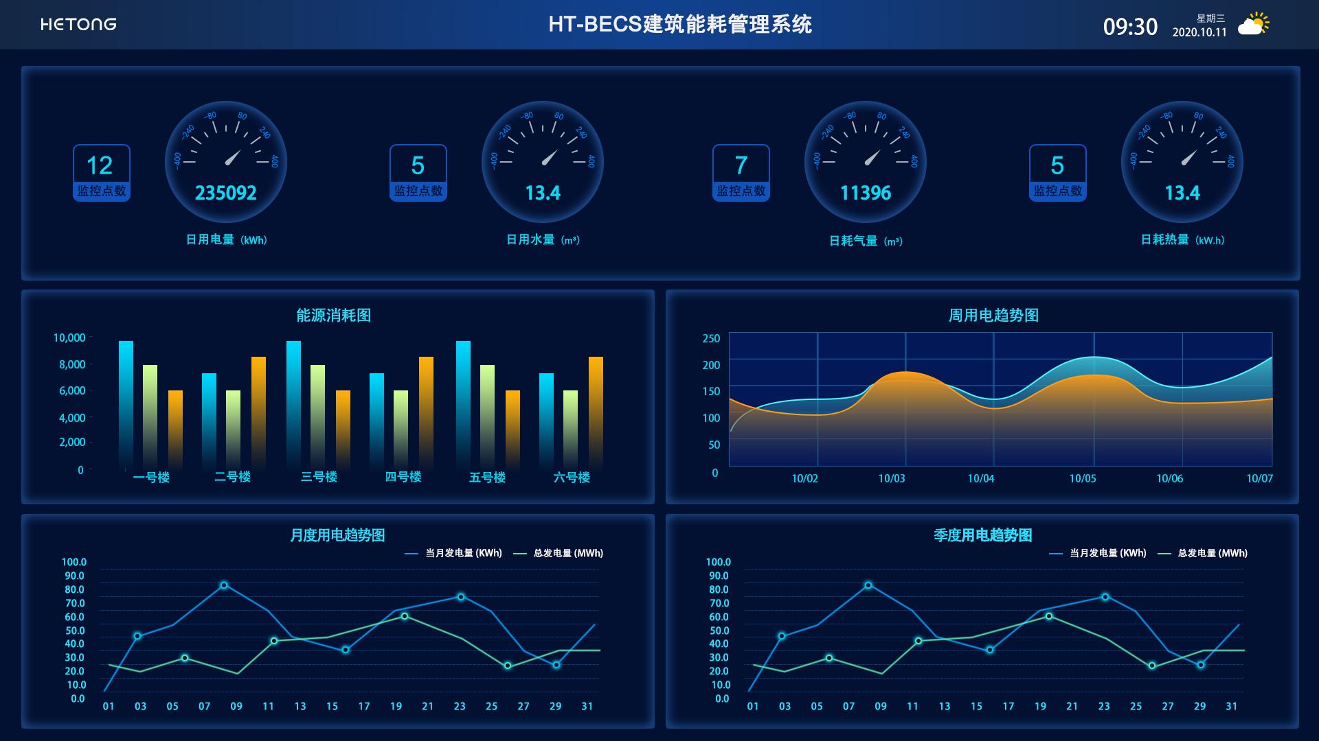 HT-BECS建筑能耗管理系统