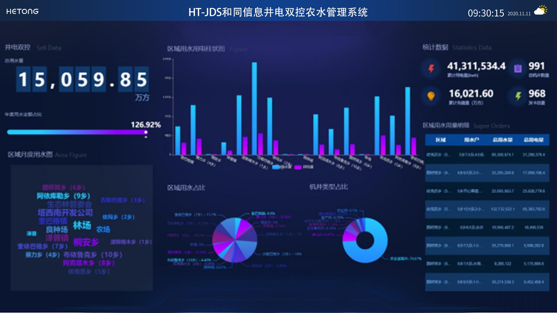 HT-JDS坤蓝信息井电双控农水管理系统