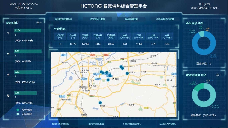 HT-IMS智慧供热综合管理平台